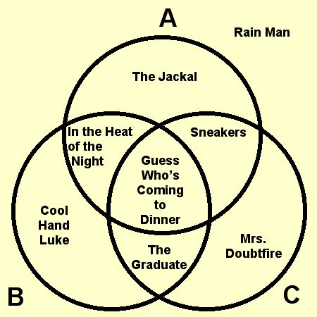 Shakespeare Teacher Venn