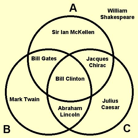 Shakespeare Teacher Blog Archive Venn Basics